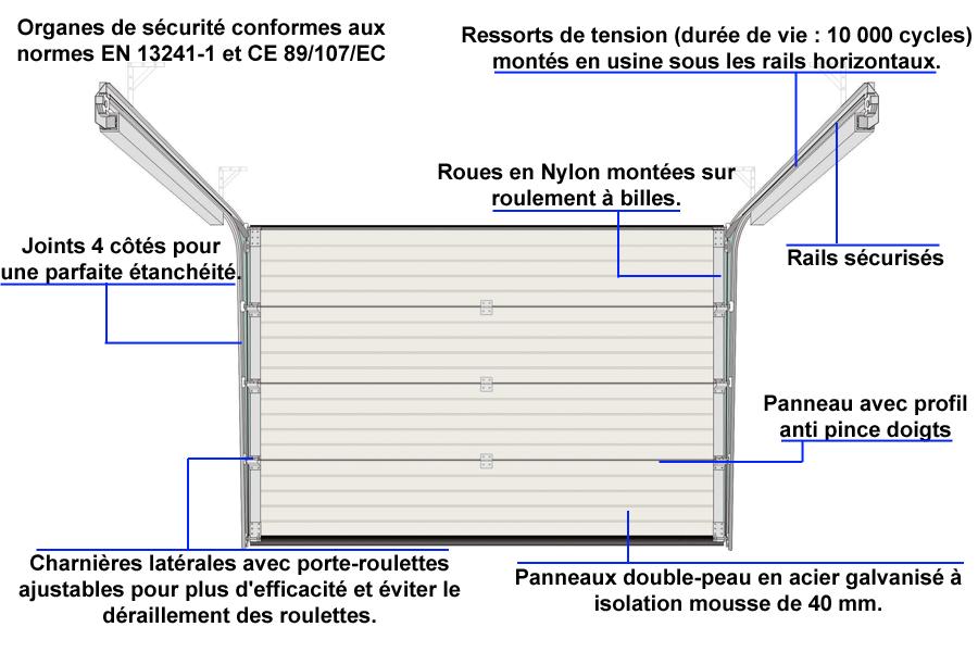 Les caractéristiques techniques d'une porte sectionnelle Gefradis